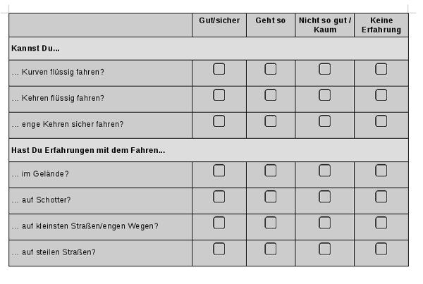 Checkliste für Motorrad-Events - MOTORRADO.de